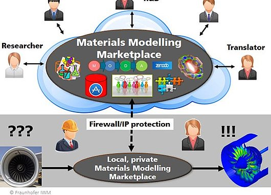 Materials Modelling Marketplace for Increased Industrial Innovation - MarketPlace