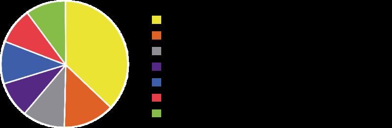 Betriebsökonomie - Verteilung der ECTS-Credits