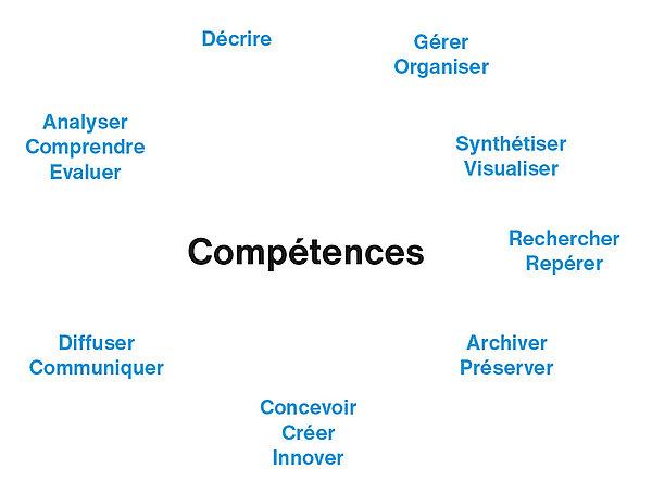 Bachelor Information documentaire compétences