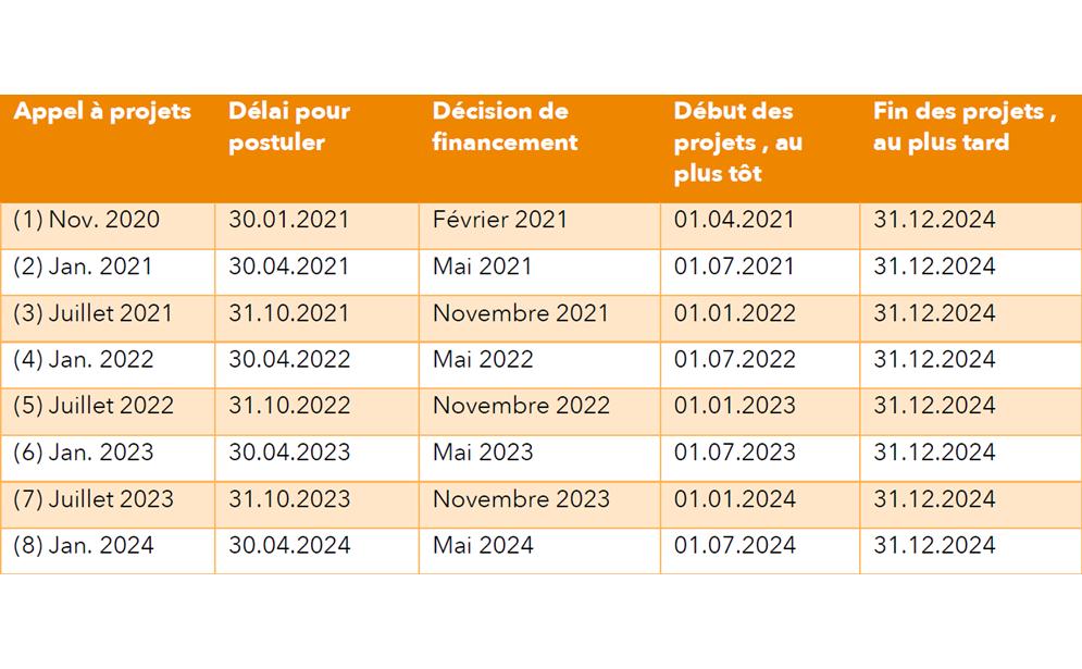 Calendrier Appels à projets U Change 2021-2024